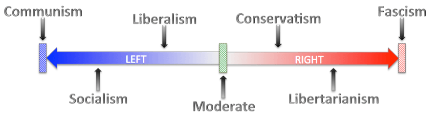 Image result for the political spectrum