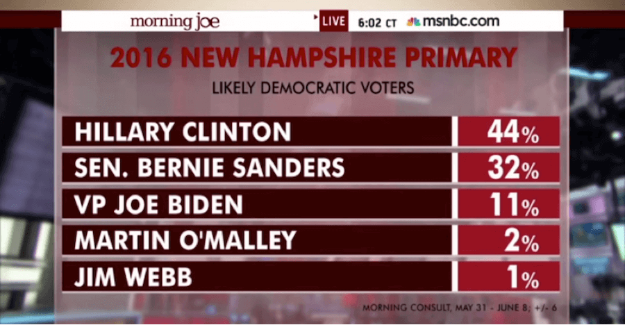 bernie-sanders-momentum-morning-joe-shocked-bernie-sanders-gains-momentum